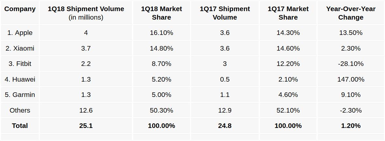 تعداد خرید ساعت هوشمند