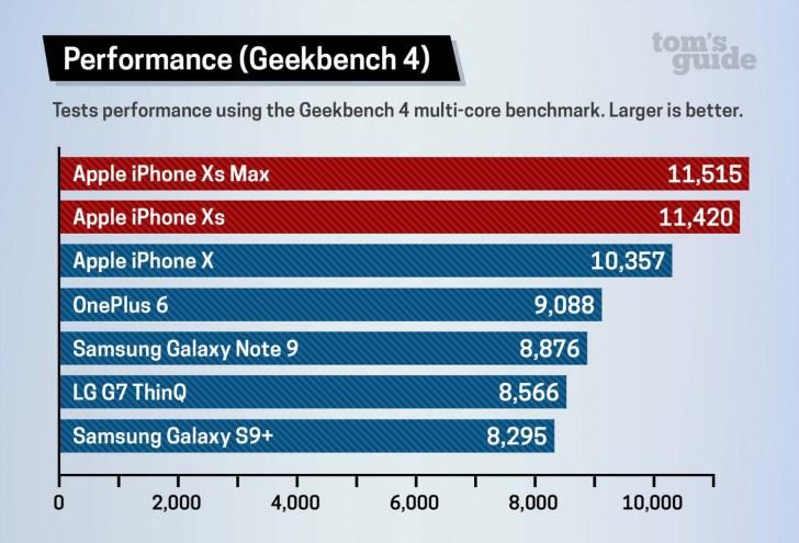 مقایسه iphone xs با galaxy note 9