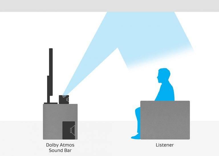 ساندبار Dolby Atmos