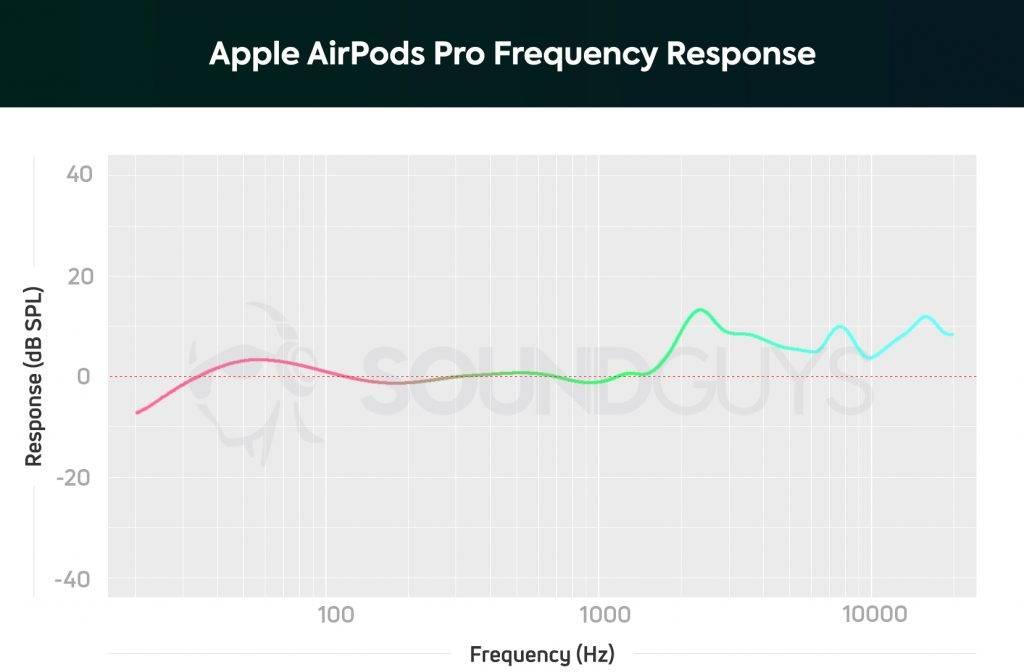 پاسخ فرکانسی اپل ایرپاد پرو