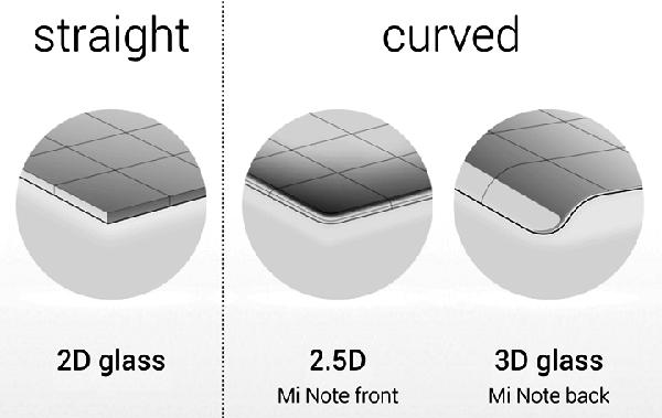 تفاوت گلس 2d و 2.5D و 3d